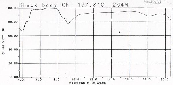 遠赤外線セラミックボール8.0の放射率グラフ
