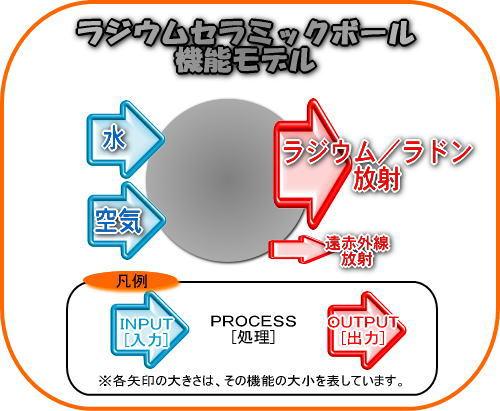 ラジウムセラミックボール機能モデルです。ラジウムとラドンなどを放射します。遠赤外線も放射しますが、本格的に遠赤外線放射を望む場合は、遠赤外線セラミックボールが必要です。